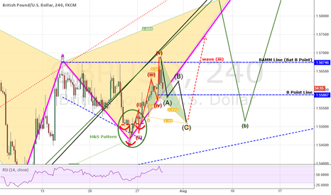 GBPUSD: GBPUSD: Post-FOMC Analysis - Setting The Stage For A Wave 3 UP!