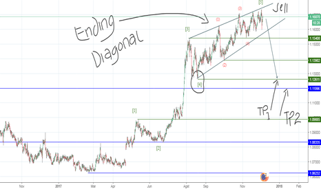 EURCHF: Ending Diagonal