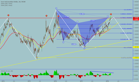 EURCAD: EURCAD: Daily Cypher pattern completed