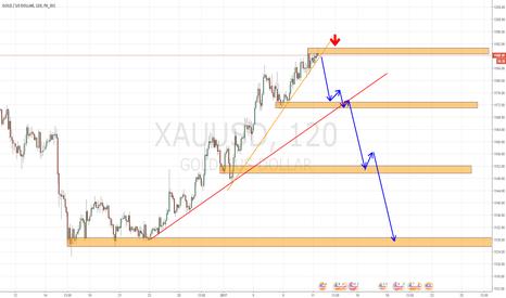 XAUUSD: Золото оканчивает свою коррекцию