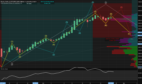 BTCUSD: BTC / USD - Wave Analysis (Path to $10K) Version 2.0 w/ Volume