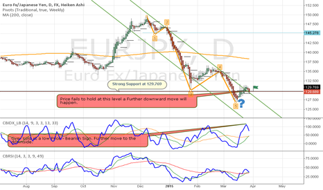 EURJPY: EURJPY further move down