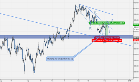 USDCHF: USDCHF Long Trade- Trading The Fundamentals With The Technicals