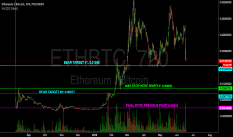 ETHBTC: ETHERIUM Bear Scenarios