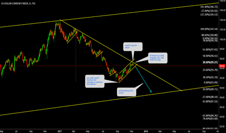 DXY: DXY One more wave is there