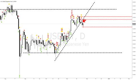 USDJPY: The breaking of a trend line