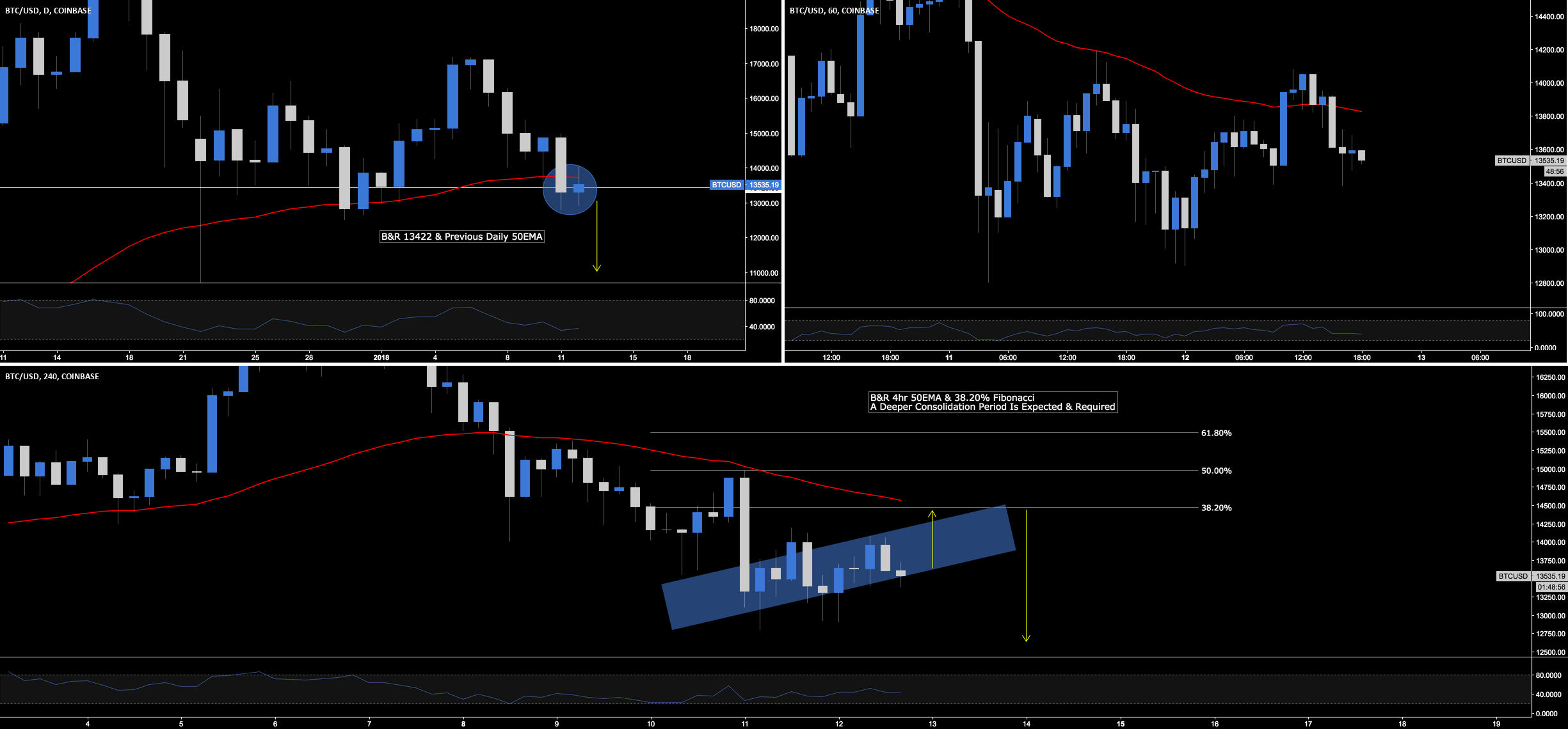 BTC.USD - Short Term Outlook