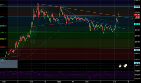 LTCUSD: Long LTC/USD