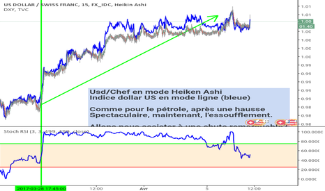 USDCHF: Usd/Chf revirement possible sur M15