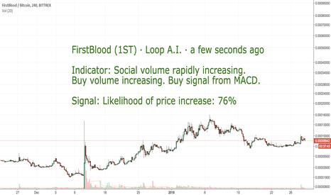1STBTC: CoinLoop AI Signal: FirstBlood (1ST) - BUY