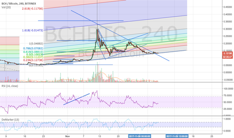 BCHBTC: Another chance to pick up BCH cheap.