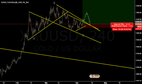 XAUUSD: long on gold