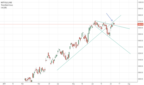 NIFTY: NIFTY at new trendline support?