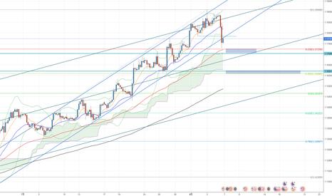 EURUSD: EUR は短期的には弱いかもしれないが。