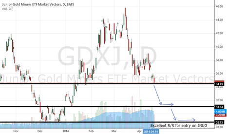 GDXJ: Ride JDST until GDXJ double bottoms for an entry in JNUG