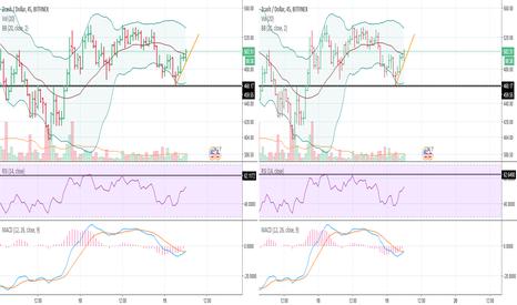 ZECUSD: ZEC/USD Buy Opportunity