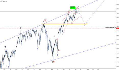 UKX: FTSE: Set For A BIG Fall! Could Be Worth 600+ points! So Far +82