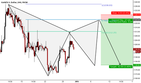 XAUUSD: leg one complete - bearish GARTLEY in GOLD