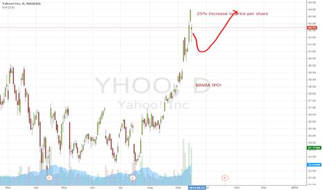 YHOO: Alibaba  Hype