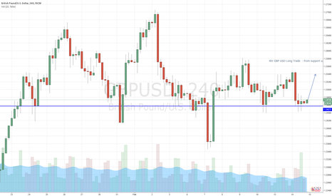 GBPUSD: 4hour GBP USD Long Trade off Support and 4hr Inside Candle Doji