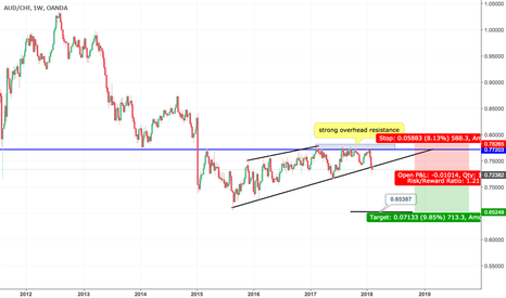 AUDCHF: Rising wedge/ascending triangle breaking bullish trendline
