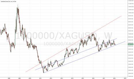 1000000/XAGUSD: blue line breaks = silver flies