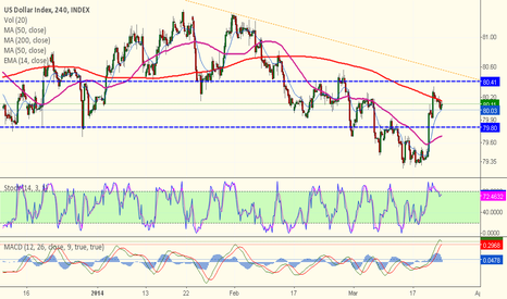 DXY: 4hr dxy find ema200