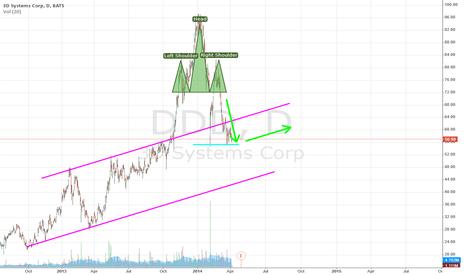DDD: DDD may return to its longterm bullish trend