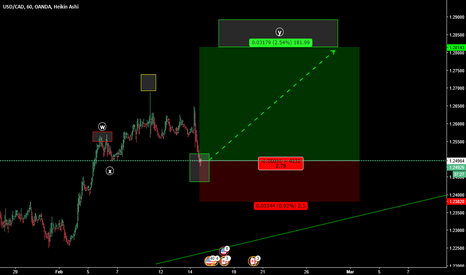 USDCAD: Structure WXY BUY it!!!!
