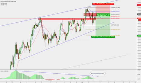 EURJPY: Sell limit at 61.8 fib