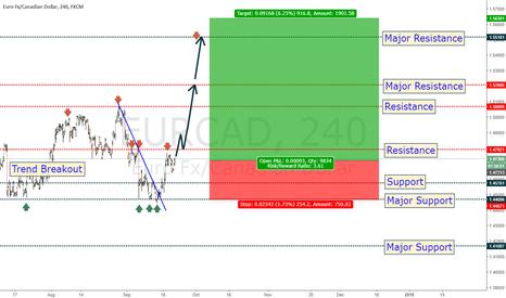 EURCAD: EUR_CAD: Euro could easily break the top?
