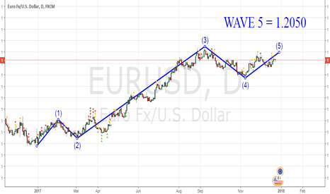 EURUSD: WAVE ANALYSIS
