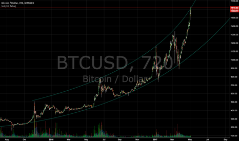 BTCUSD: That's all fooks.