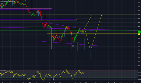 DXY: DXY consolidation but is it enough