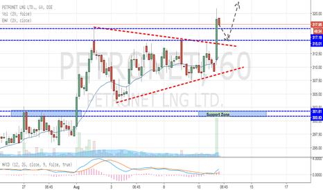 PETRONET: Petronet Confirmed Upside Breakout (Intraday Buy)