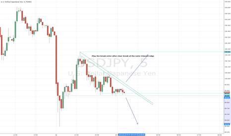 USDJPY: Play the break (5min yen)