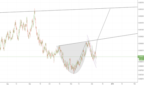 QJY1!: Cup & Handle on the Yen
