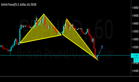 GBPUSD: GBP USD  : time to rebound ??