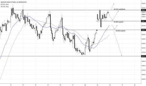 WINQ2017: Pontos de trading: Mini índice (WINQ17)