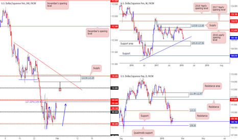 USDJPY: H4 supply at at 110.54-110.25 back on the radar...