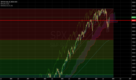 SPX: Ichimoku S&P500 weekly
