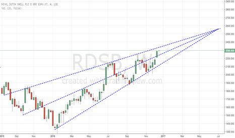 RDSB: RDSB Targeting a move into the £25.00 range