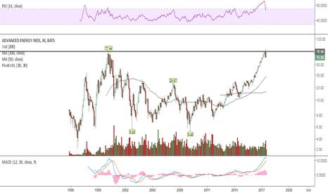 AEIS: Rounding btm to previous high