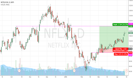 NFLX: NFLX CALL 18.23% (NOW)