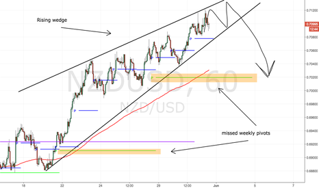 NZDUSD: Rising wedge- it's almost go time!