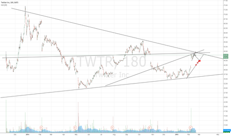 TWTR: TWTR still inside the downtrend
