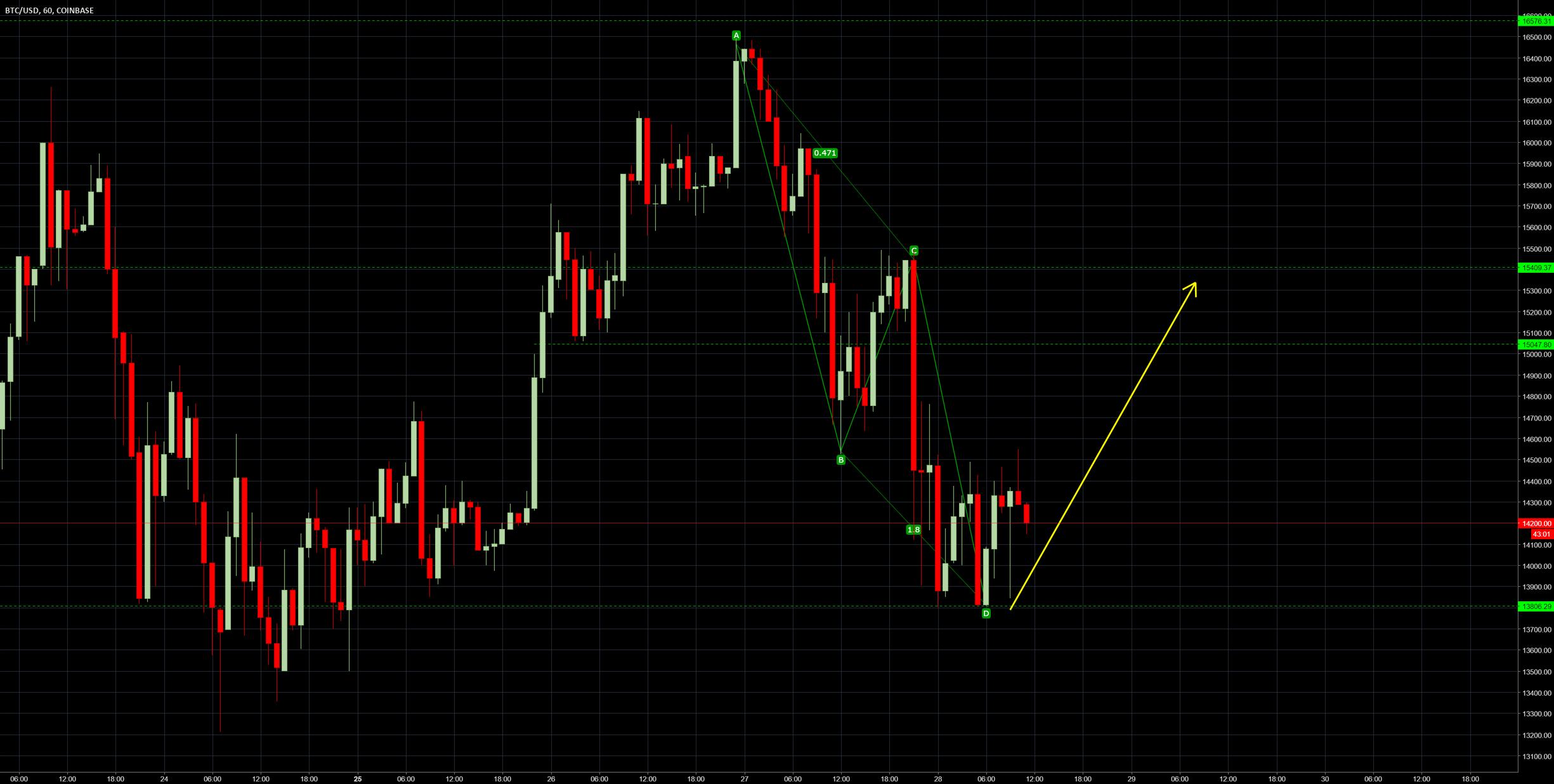 Bullish AB=CD pattern in 1HR chart.