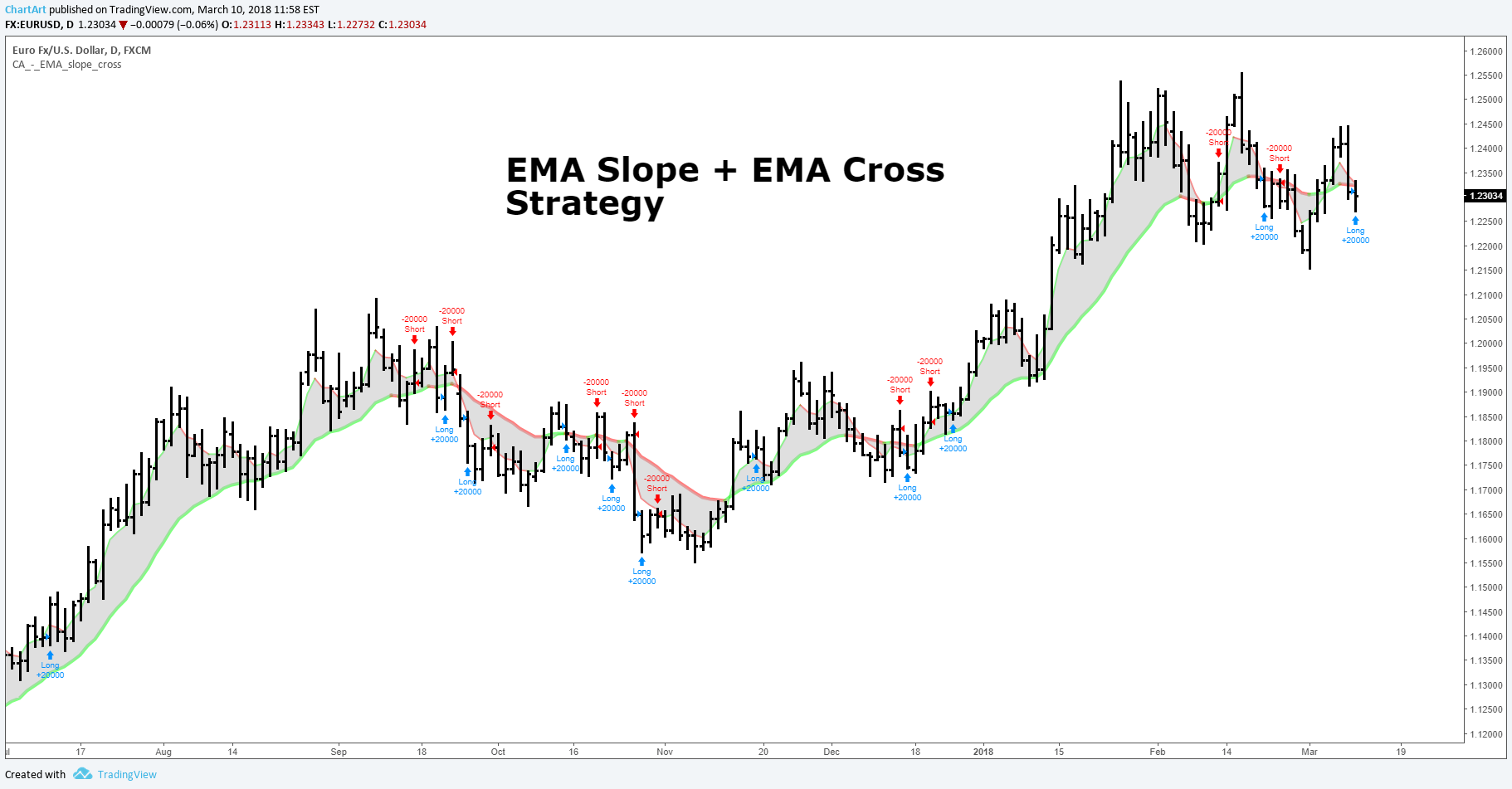 EMA Slope + EMA Cross Strategy (by ChartArt) by ChartArt