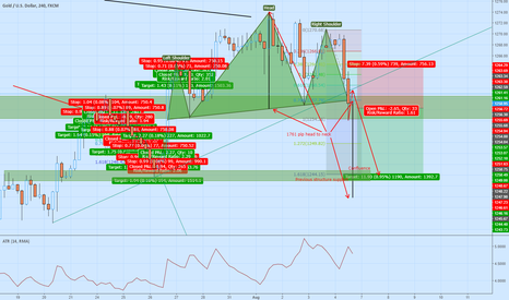 XAUUSD: Short the Gold - H&S and trendline break + long TF