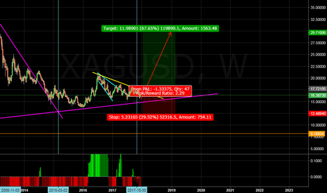 XAGUSD: very nice buy set up...